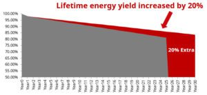 energy-yield-numbers